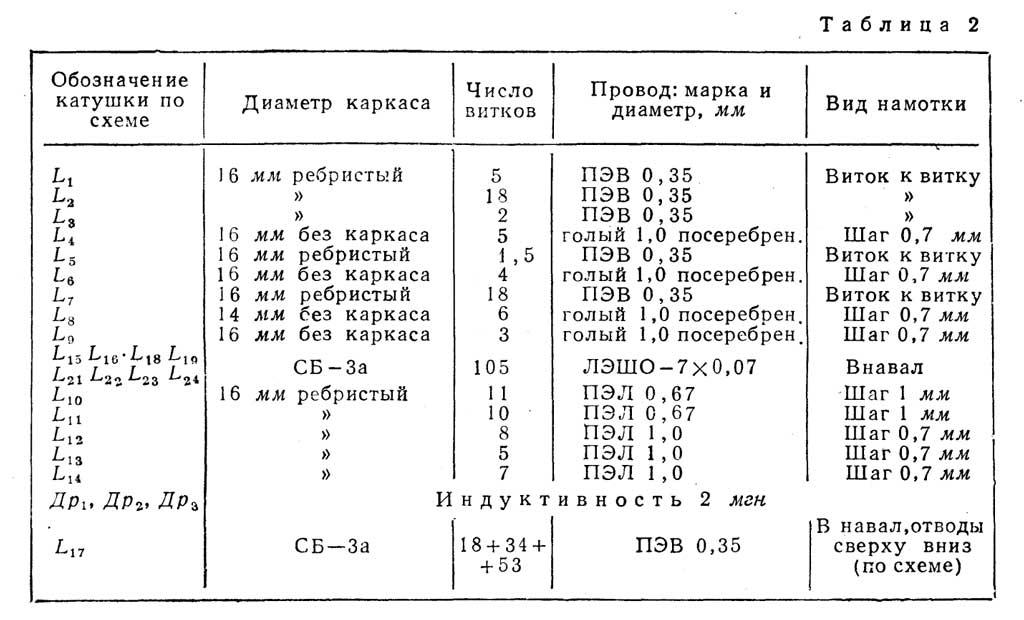 намоточные данные tab2