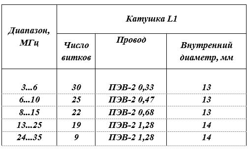 намоточный данные