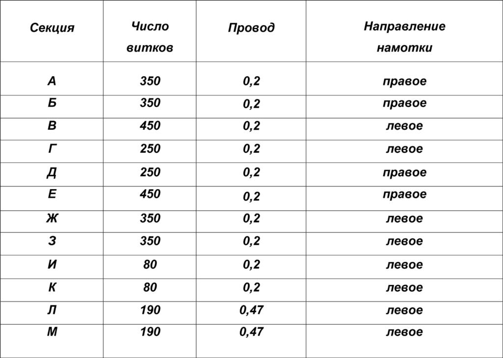 таблица намотки выходного трансформатора