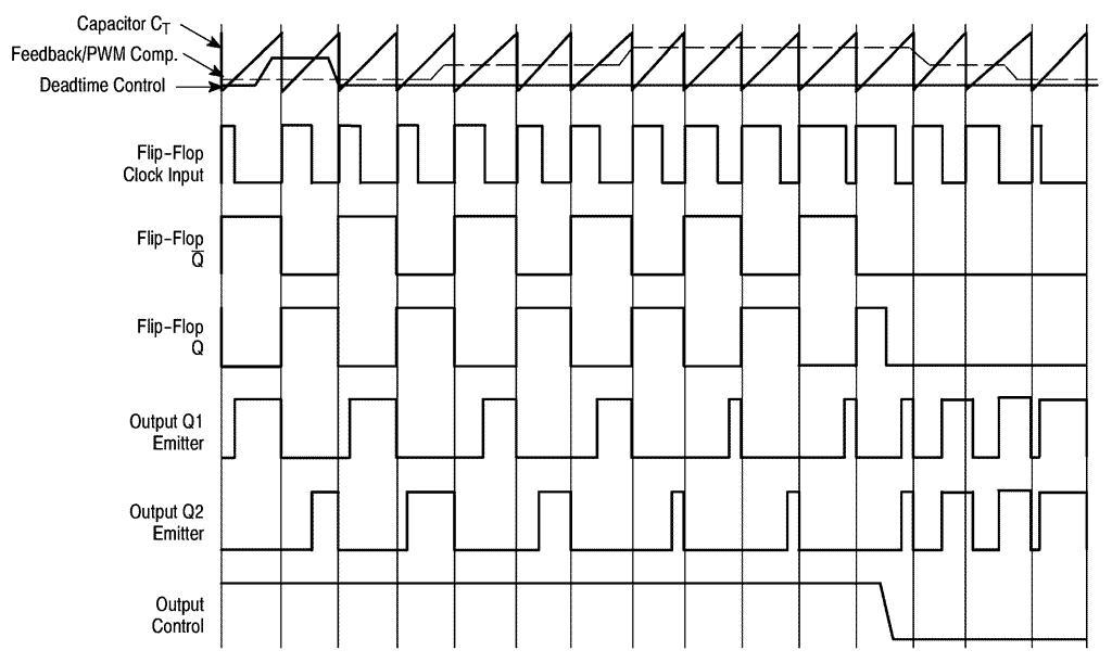 графики напряжений микросхемы