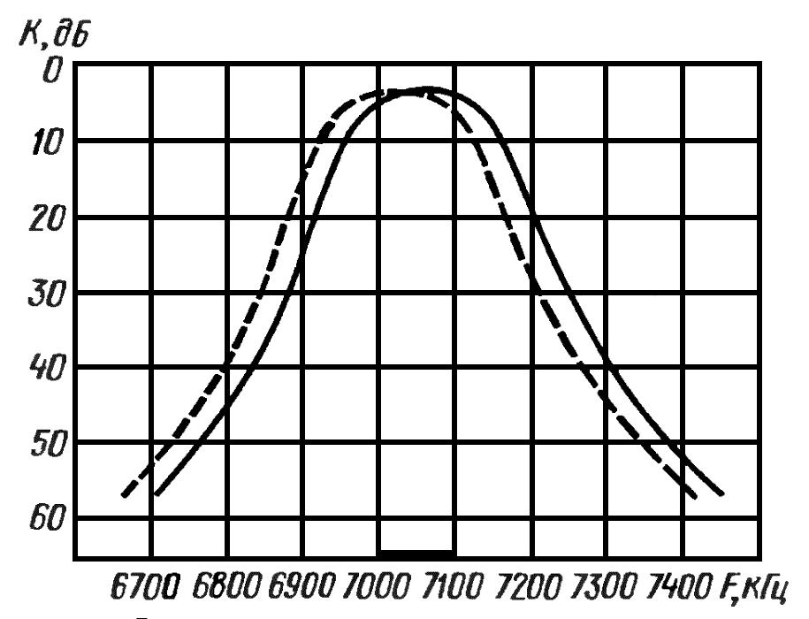 Амплитудно-частотная характеристика фильтра