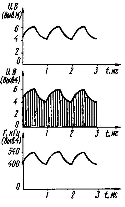 форма колебаний на резисторе