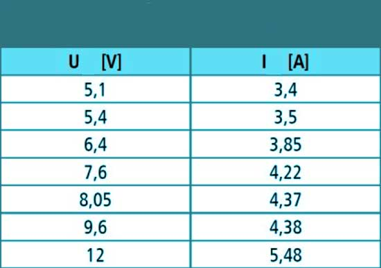 Примеры измерений тока нагрузки