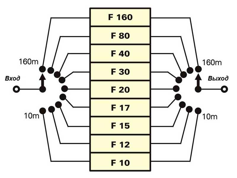 Использование в качестве переключения диапазонов галетного переулючателя
